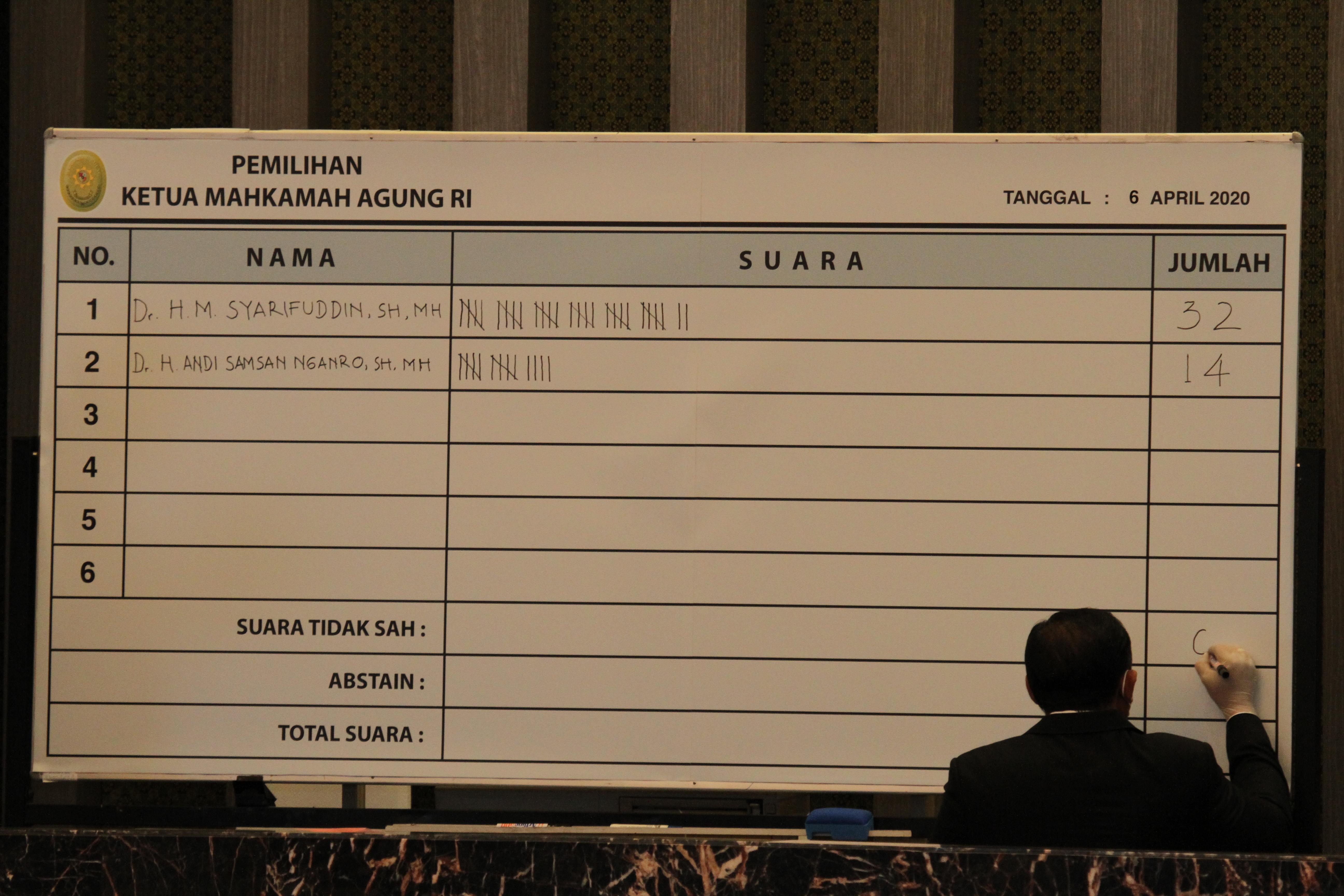Dr.  SYARIFUDIN TERPILIH MENJADI KETUA MAHKAMAH AGUNG PRIODE 2020-2025